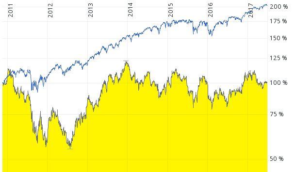 Chart General Motors