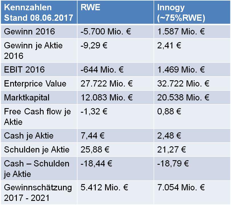 Finanzkennzahlen RWE und Innogy