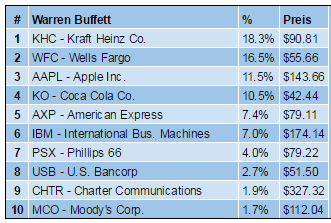 Buffett Portfolio