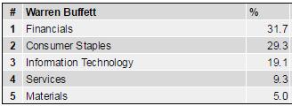 Buffett Sektoren