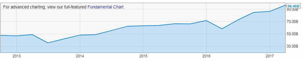 Der Cash Bestand von Berkshire Hathaway und Warren Buffett ist auf Rekordhoch.