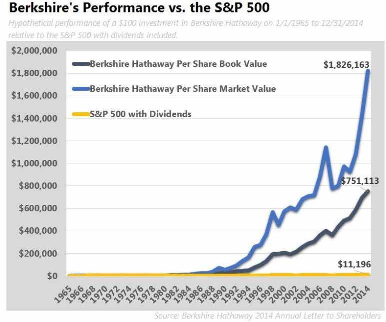 Die Performance von Buffett und Berkshire Hathaway zeigt eindeutig, wie Value Investing langfristg den Markt schlägt. Unterbewertete Aktien kaufen lohnt sich!