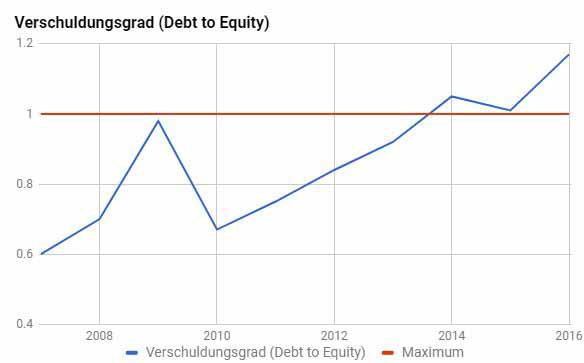 Welche Aktien kaufen? Aktien für Anfänger sollten nicht hochverschuldet sein. Hohe Schulden wie bei Daimler sind ein langfristiges Risiko und belastet die Gewinne.