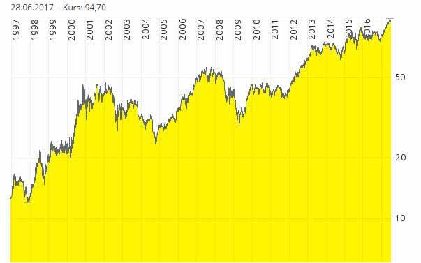Beste Aktien finden am Beispiel von Beiersdorf. Qualitätsunternehmen können enorme Renditen für langfristige Anleger abwerfen.