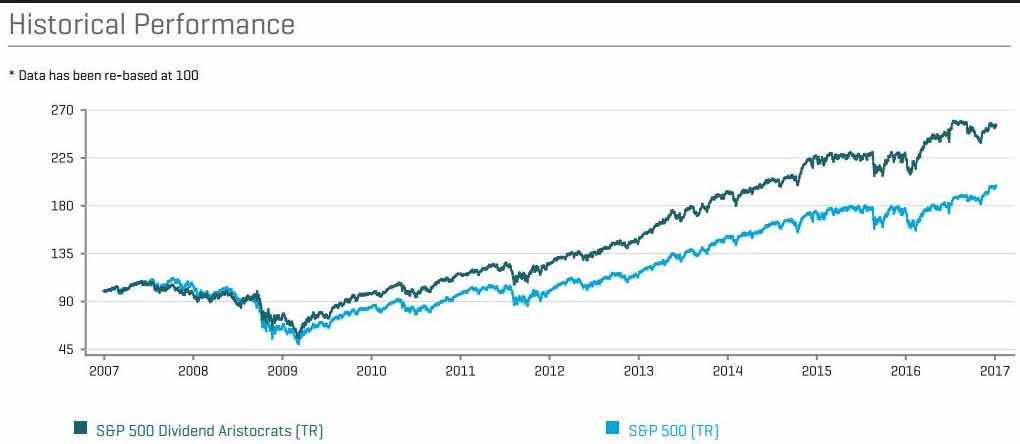 Beste Aktien finden, indem die Qualitätsaktien der Dividendenaristokraten ausgewählt werden.