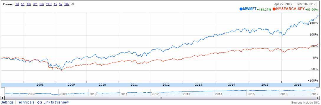 Die besten Aktien des Morningstar Moat Index zeigen, wie Qualitätsaktien den Markt schlagen können