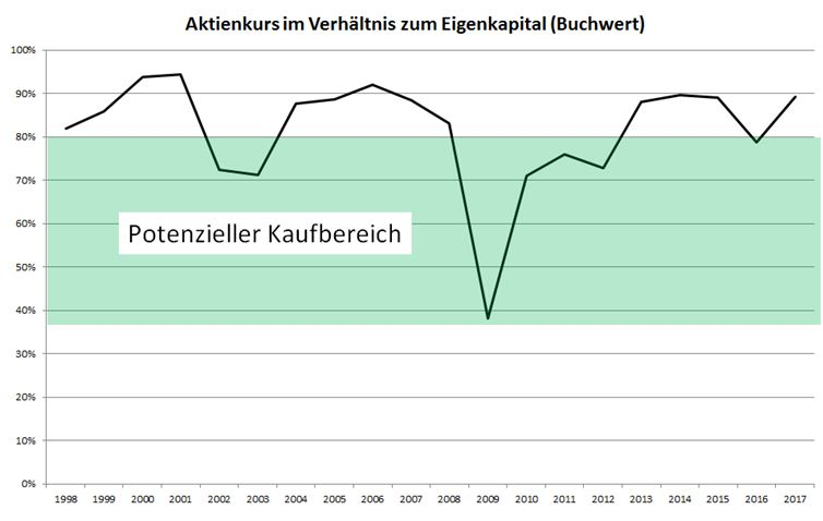 Electra vs Buchwert