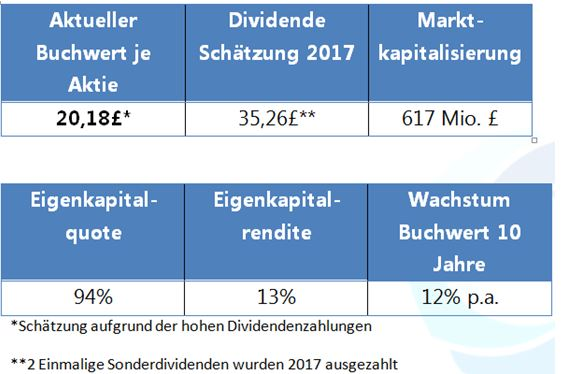 Kennzahlen Electra Private Equity