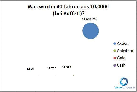So erzielt Warren Buffett eine hohe Renidte mit Aktien. Die Verzinsung von Aktien mit einer hohen Rendite ist beim Value Investing das Ziel