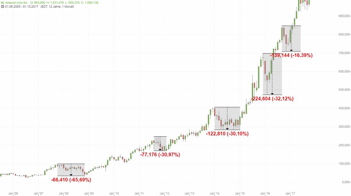 Value Investing und hohe Renditen. Amazon als Beispiel: Die hohe Rendite mit Aktien kann mit heftigen Rücksetzern der Aktie verbunden sein