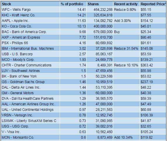 Hier alle Warren Buffett Depot Aktien in der Übersicht für Value Investoren