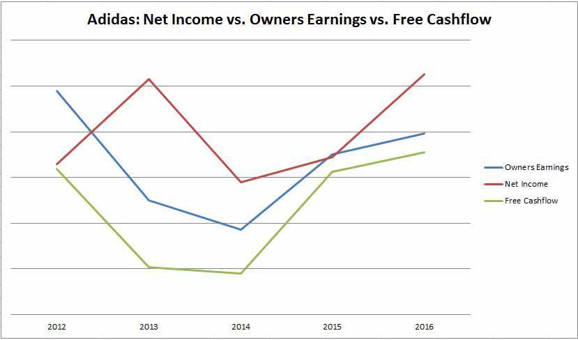 Hier ein Vergleich zwischen Owners Earnings und dem Free Cashflow von Adidas