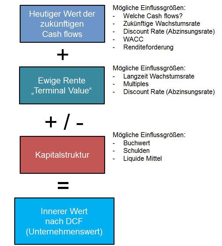 Das DCF Verfahren in der Übersicht: Der innere Wert wird über das DCF Verfahren abgeschätzt. Hier die Komponenten der Unternehmensbewertung über DCF