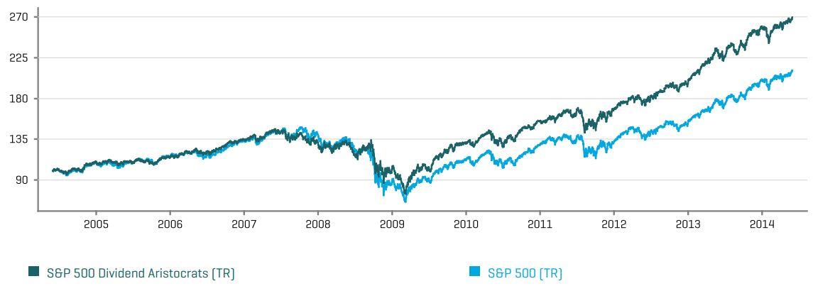 Den Markt schlagen mit Dividendenaristokraten