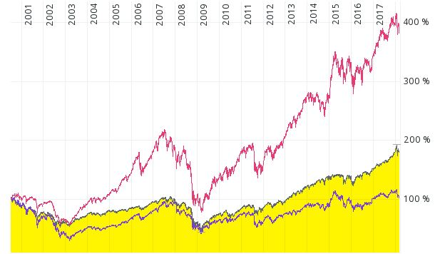 MDAX vs. DAX vs. S&P500