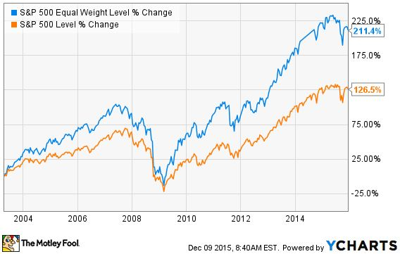 S&P vs. Equal Weight