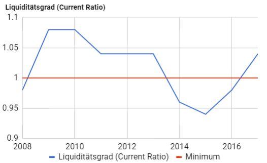 BMW Liquiditätsgrad