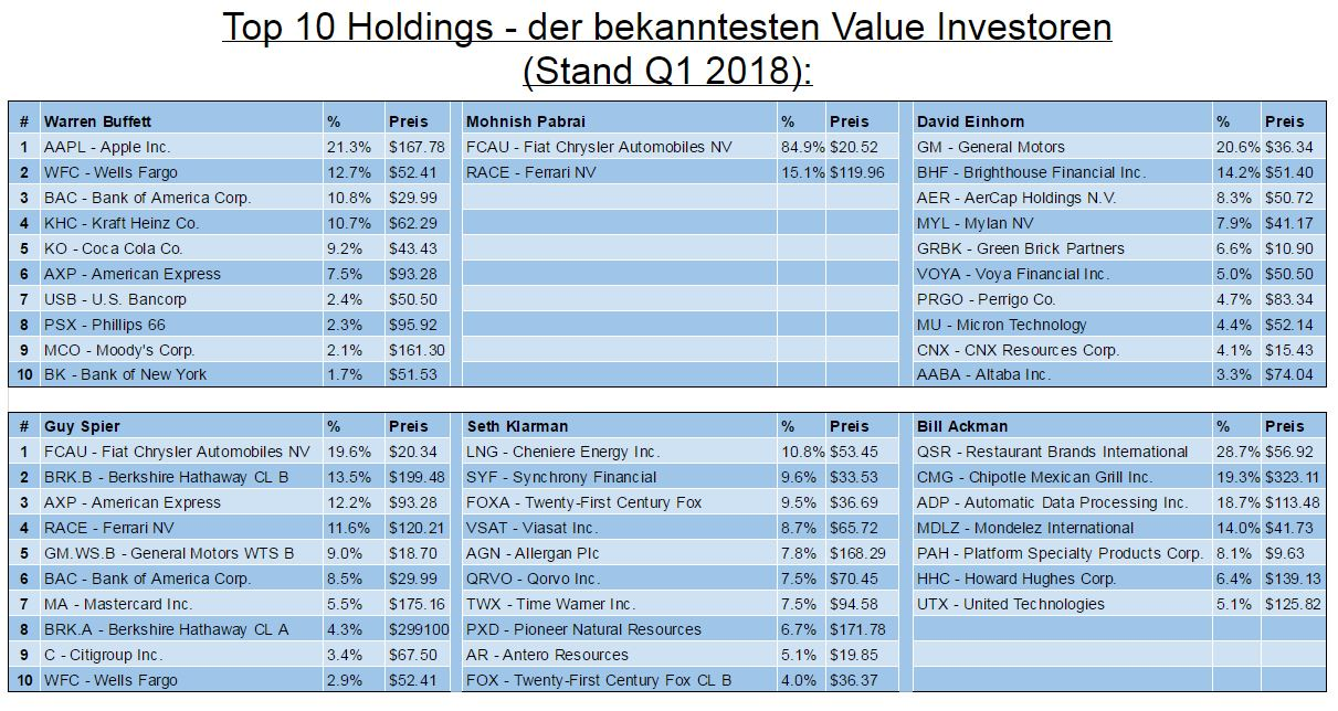 Warren Buffett Portfolio Q1 2018