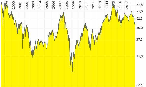 Schlechte Aktien am Beispiel von Daimler. Daimler kann wegen der hohen Kapitalkosten auf lange Sicht kaum einen Mehrwert für seine Aktionäre erzielen.