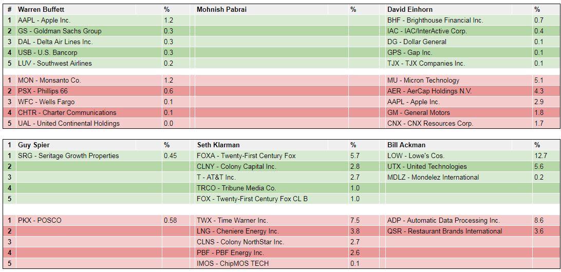 Buffett Portfolio Käufe und Verkäufe