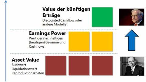 Unterbewertete Aktien finden – 3 konkrete Bewertungsansätze