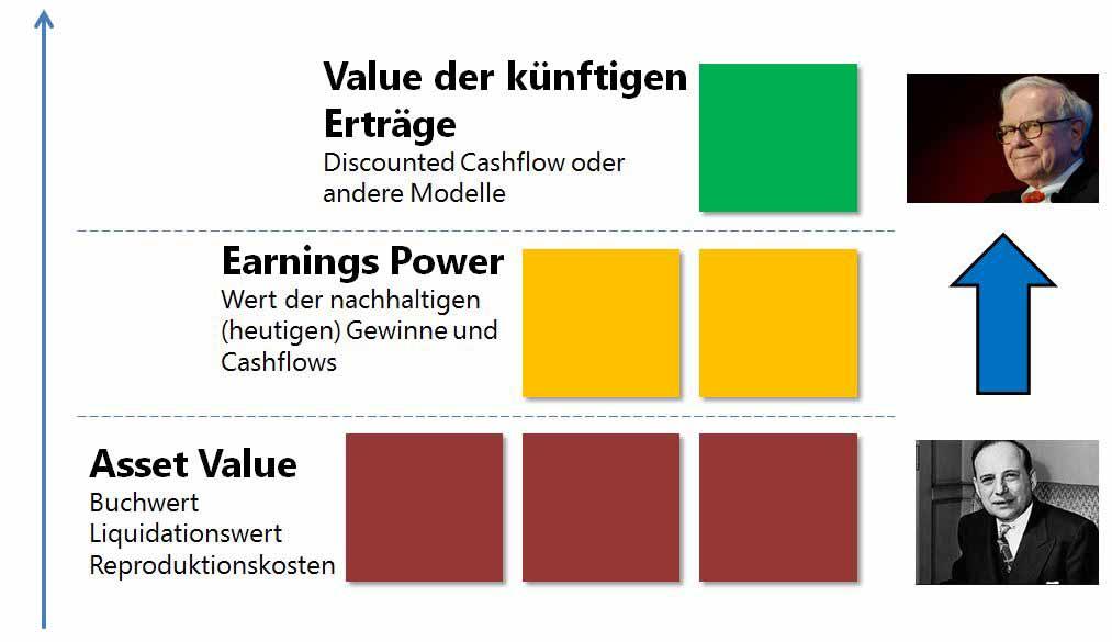 Unterbewertete Aktien - 3 Bewertungsansätze