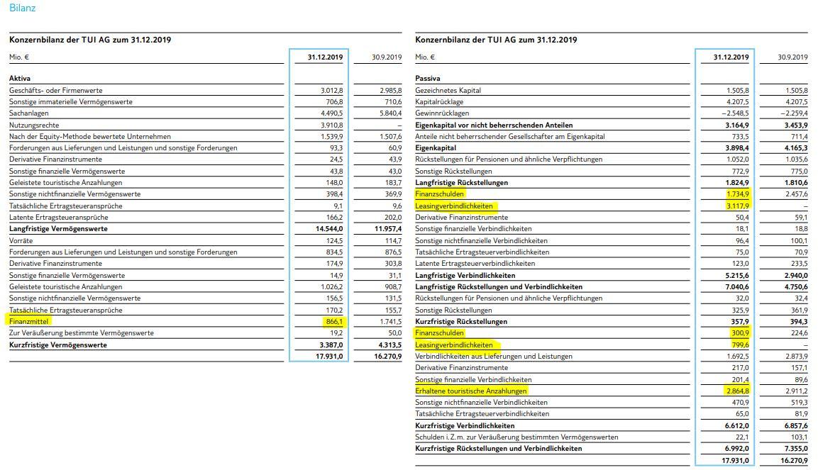 Bilanz von TUI
